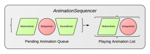 AnimationSequencer